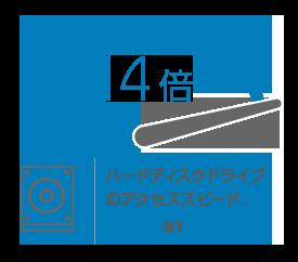 ハードディスクドライブのアクセススピード:14倍※1