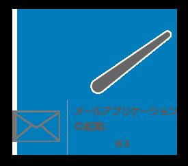 メールアプリケーションの起動:5.8倍※3
